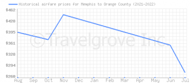 Price overview for flights from Memphis to Orange County