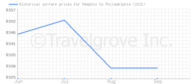 Price overview for flights from Memphis to Philadelphia