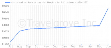 Price overview for flights from Memphis to Philippines