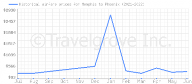 Price overview for flights from Memphis to Phoenix