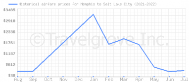 Price overview for flights from Memphis to Salt Lake City