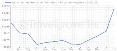 Price overview for flights from Memphis to United Kingdom