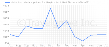 Price overview for flights from Memphis to United States