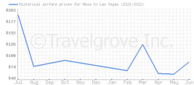 Price overview for flights from Mesa to Las Vegas