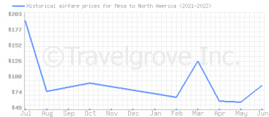 Price overview for flights from Mesa to North America