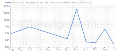 Price overview for flights from Mesa to United States
