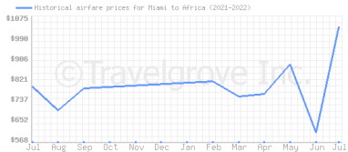 Price overview for flights from Miami to Africa