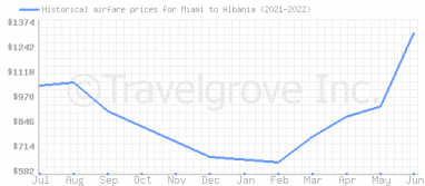 Price overview for flights from Miami to Albania