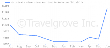 Price overview for flights from Miami to Amsterdam