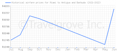Price overview for flights from Miami to Antigua and Barbuda