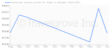 Price overview for flights from Miami to Antigua