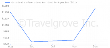 Price overview for flights from Miami to Argentina
