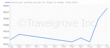 Price overview for flights from Miami to Aruba