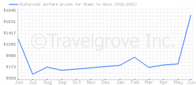 Price overview for flights from Miami to Asia