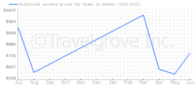 Price overview for flights from Miami to Athens