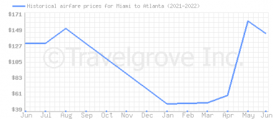 Price overview for flights from Miami to Atlanta