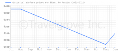 Price overview for flights from Miami to Austin