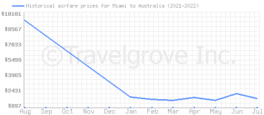 Price overview for flights from Miami to Australia