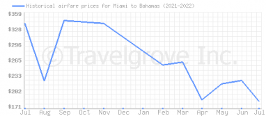 Price overview for flights from Miami to Bahamas