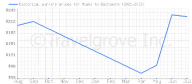 Price overview for flights from Miami to Baltimore