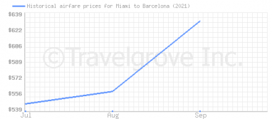 Price overview for flights from Miami to Barcelona