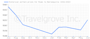 Price overview for flights from Miami to Barranquilla