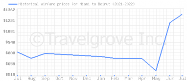 Price overview for flights from Miami to Beirut