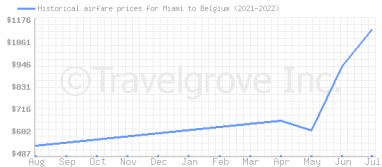 Price overview for flights from Miami to Belgium