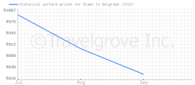 Price overview for flights from Miami to Belgrade