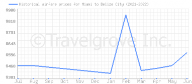 Price overview for flights from Miami to Belize City