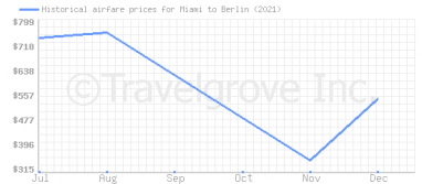 Price overview for flights from Miami to Berlin