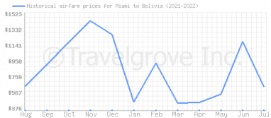 Price overview for flights from Miami to Bolivia