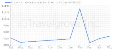 Price overview for flights from Miami to Bombay