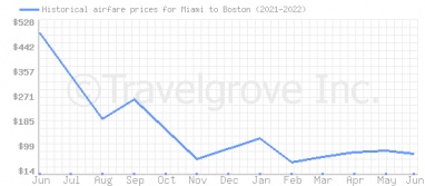 Price overview for flights from Miami to Boston