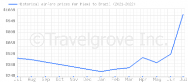 Price overview for flights from Miami to Brazil