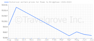 Price overview for flights from Miami to Bridgetown
