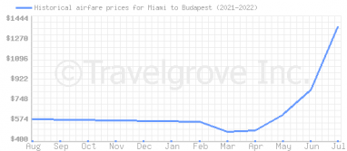 Price overview for flights from Miami to Budapest