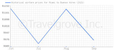 Price overview for flights from Miami to Buenos Aires
