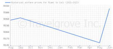 Price overview for flights from Miami to Cali