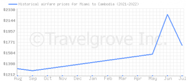 Price overview for flights from Miami to Cambodia