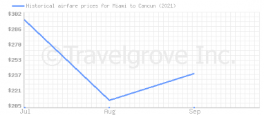 Price overview for flights from Miami to Cancun