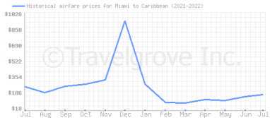 Price overview for flights from Miami to Caribbean