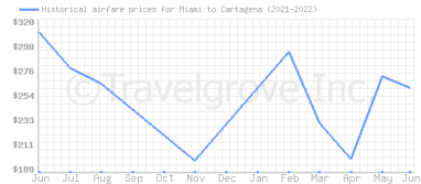 Price overview for flights from Miami to Cartagena