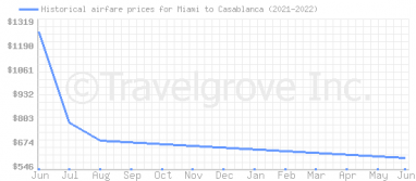 Price overview for flights from Miami to Casablanca