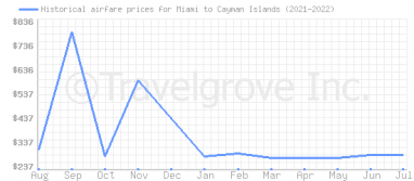 Price overview for flights from Miami to Cayman Islands