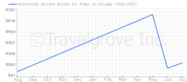 Price overview for flights from Miami to Chicago