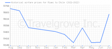 Price overview for flights from Miami to Chile