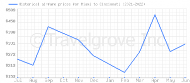 Price overview for flights from Miami to Cincinnati