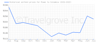 Price overview for flights from Miami to Colombia