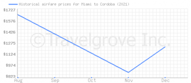 Price overview for flights from Miami to Cordoba